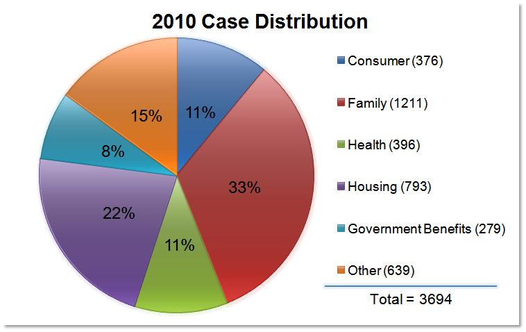 case distribution chart